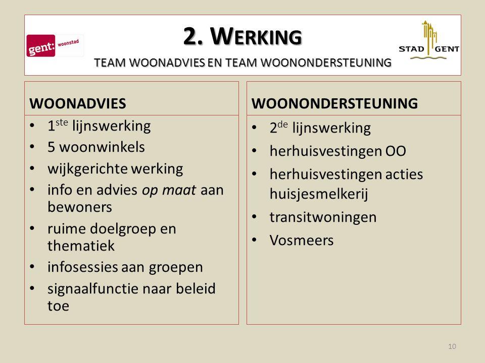 2. Werking team woonadvies en team woonondersteuning