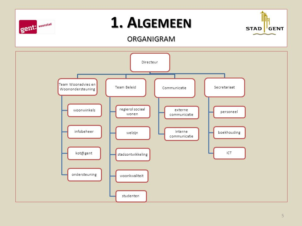 1. Algemeen organigram Directeur Team Woonadvies en Woonondersteuning