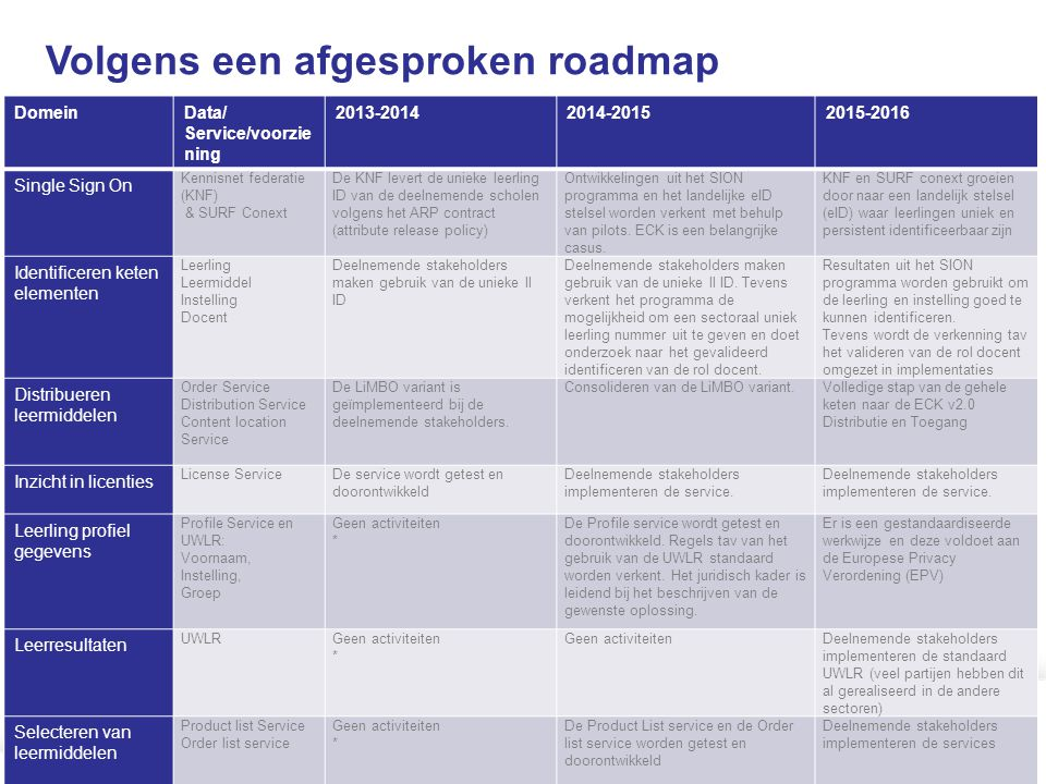 Volgens een afgesproken roadmap