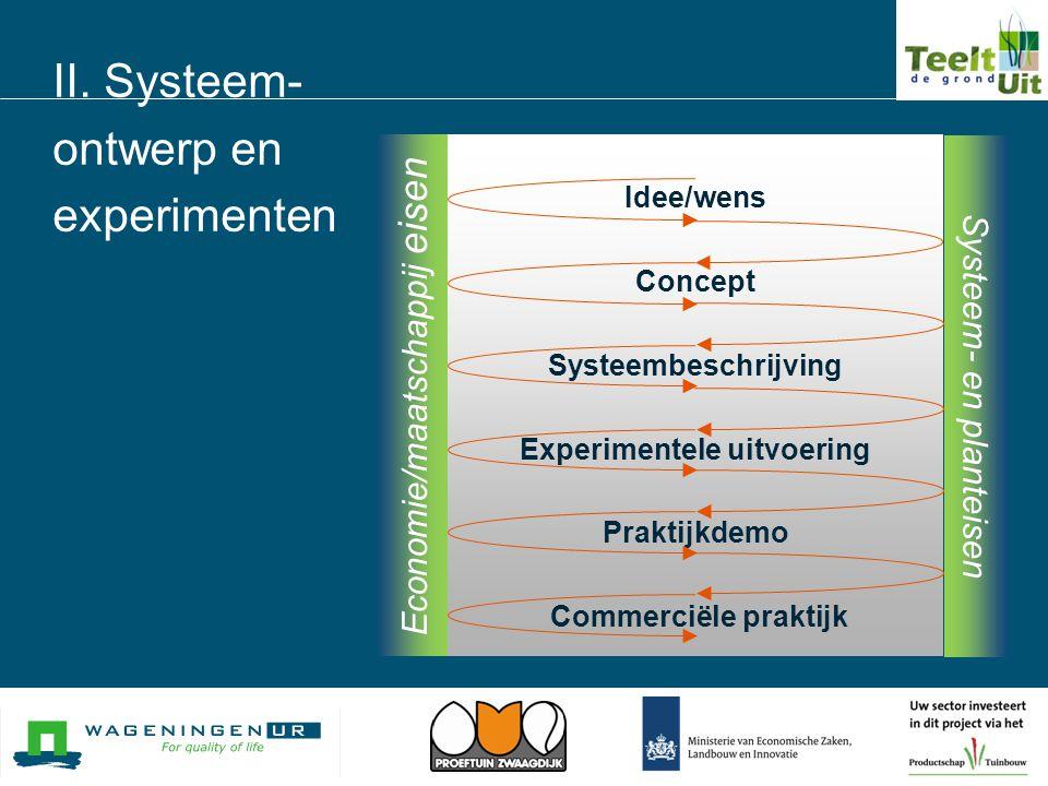 II. Systeem- ontwerp en experimenten