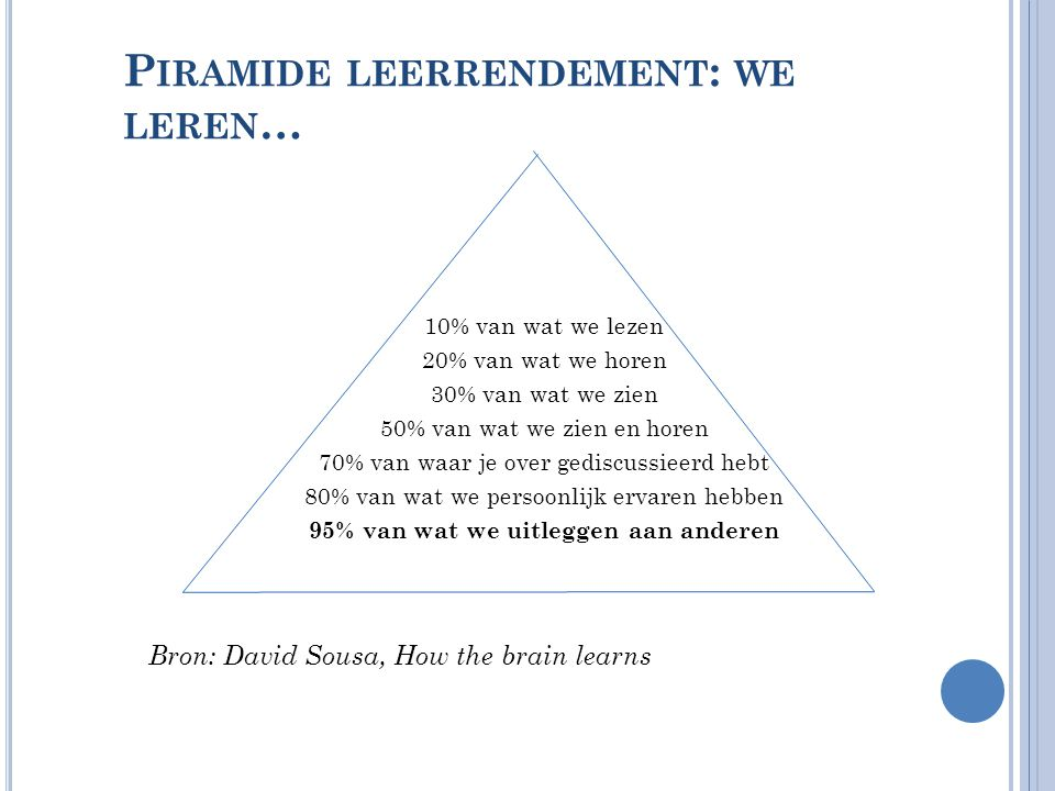 Piramide leerrendement: we leren…
