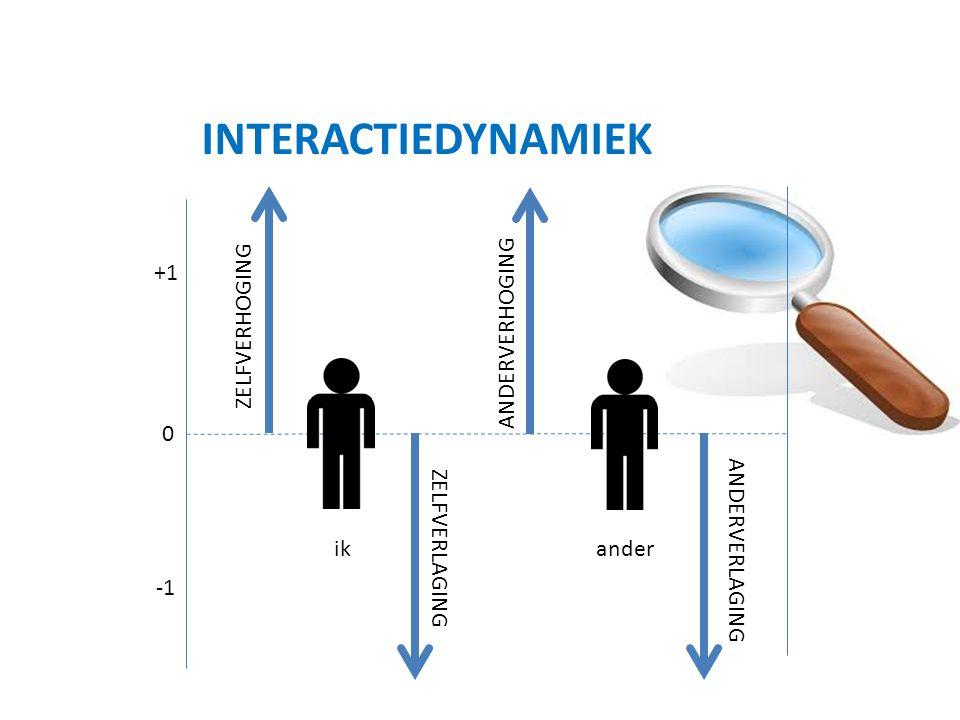 INTERACTIEDYNAMIEK ZELFVERHOGING ANDERVERHOGING +1 ANDERVERLAGING