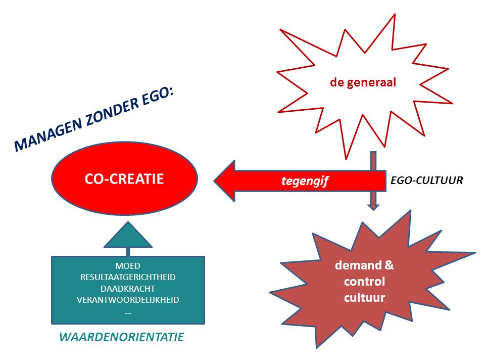 MANAGEN ZONDER EGO: CO-CREATIE de generaal tegengif demand & control