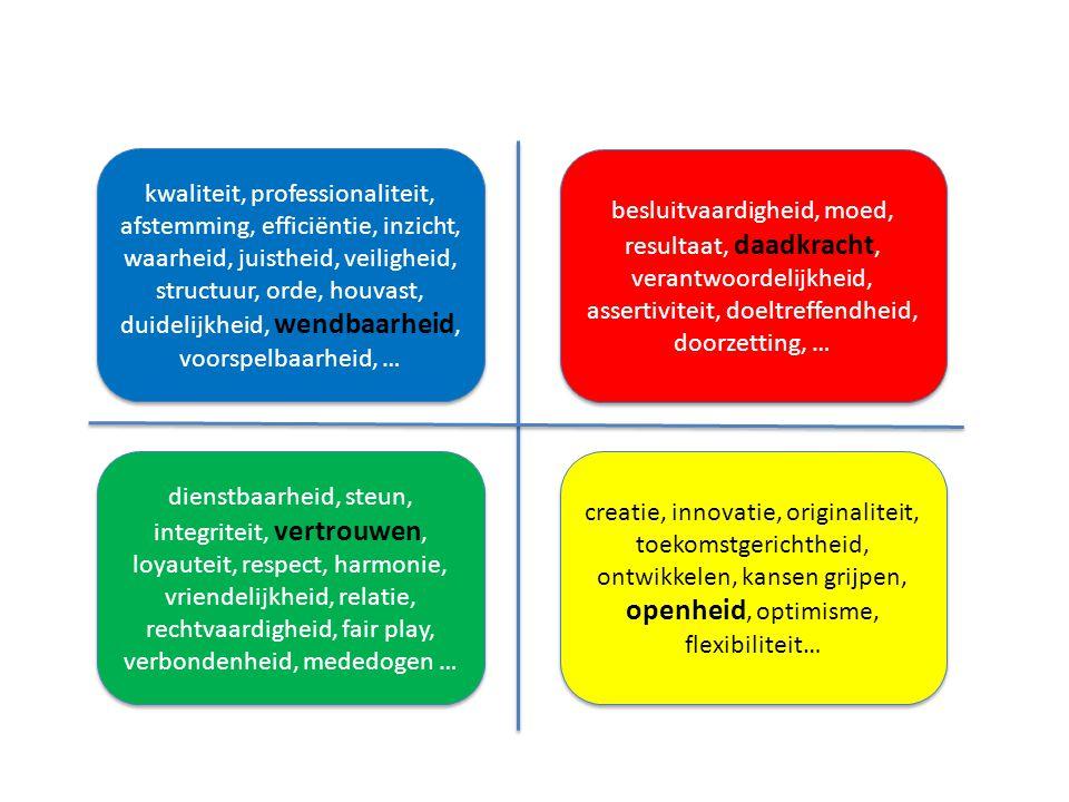 kwaliteit, professionaliteit, afstemming, efficiëntie, inzicht, waarheid, juistheid, veiligheid, structuur, orde, houvast, duidelijkheid, wendbaarheid, voorspelbaarheid, …