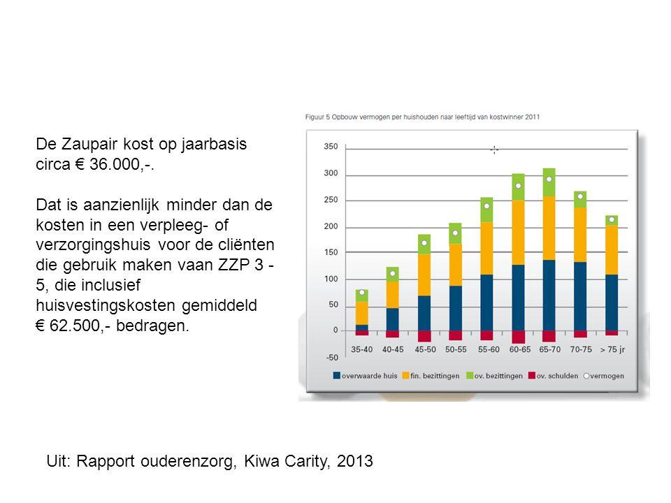 De Zaupair kost op jaarbasis circa € 36.000,-.