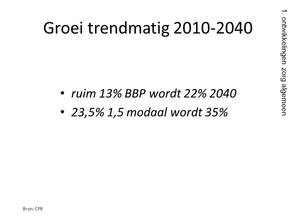 Groei trendmatig 2010-2040 ruim 13% BBP wordt 22% 2040
