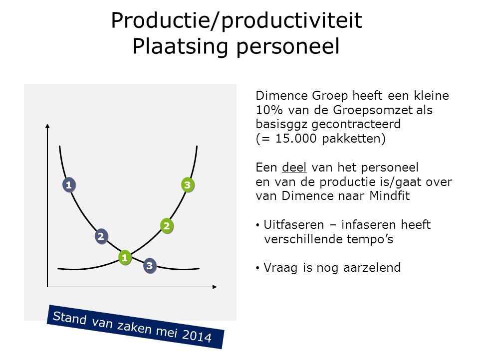 Productie/productiviteit Plaatsing personeel