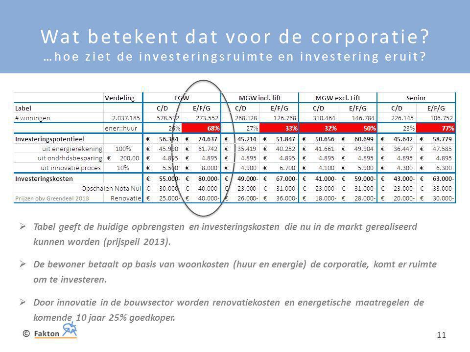 Wat betekent dat voor de corporatie