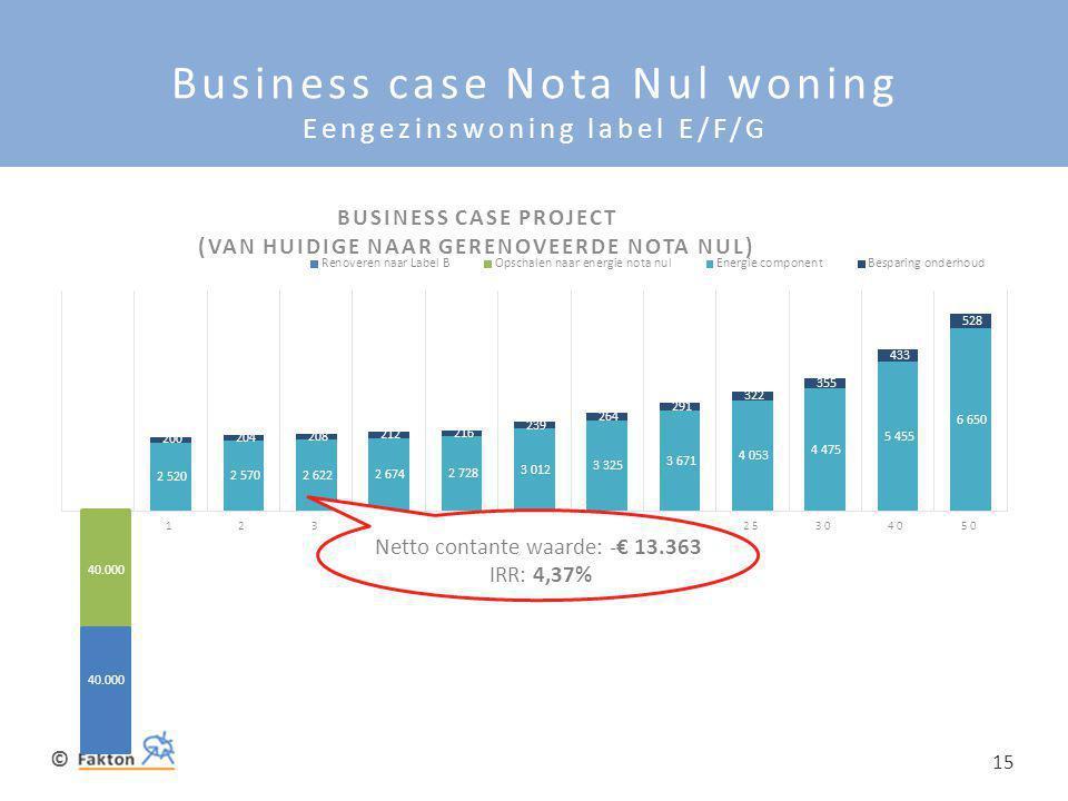 Business case Nota Nul woning Eengezinswoning label E/F/G