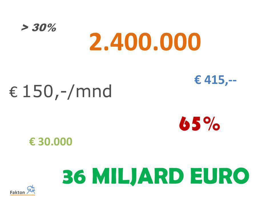> 30% 2.400.000 € 415,-- € 150,-/mnd 65% € 30.000 36 MILJARD EURO