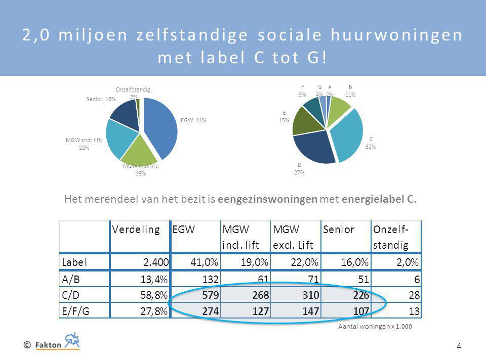 2,0 miljoen zelfstandige sociale huurwoningen met label C tot G!