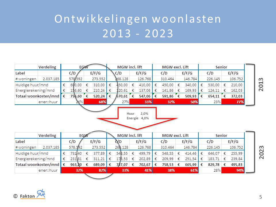 Ontwikkelingen woonlasten 2013 - 2023