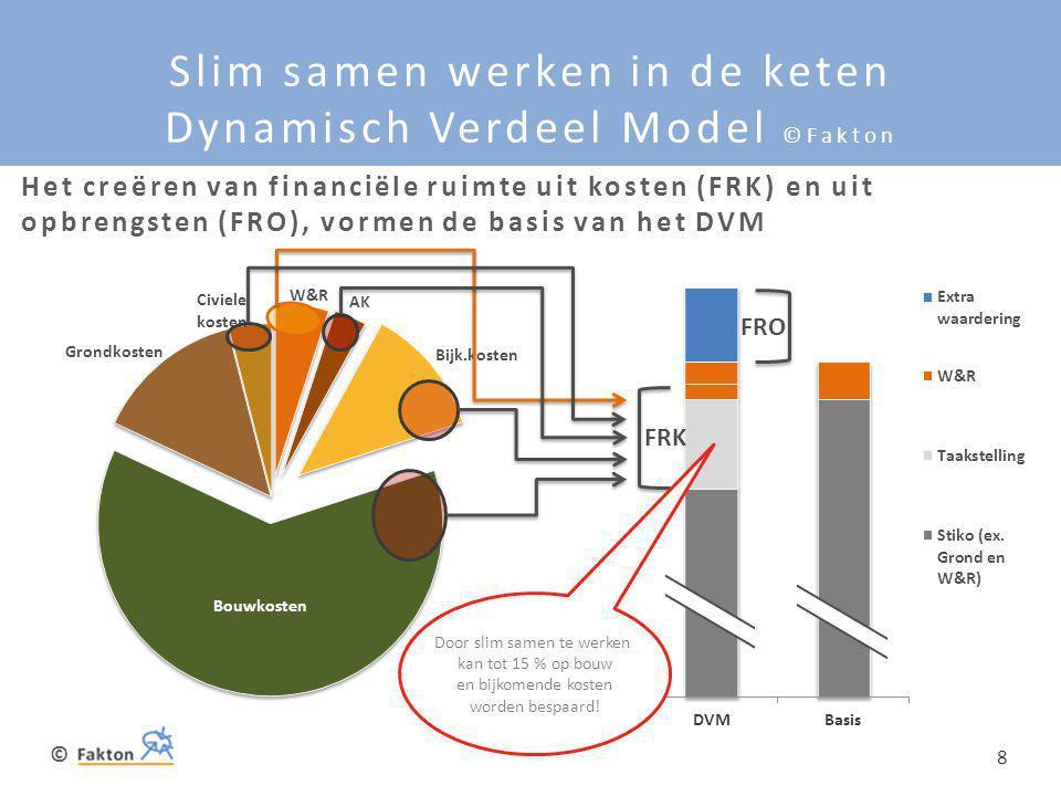 Slim samen werken in de keten Dynamisch Verdeel Model ©Fakton
