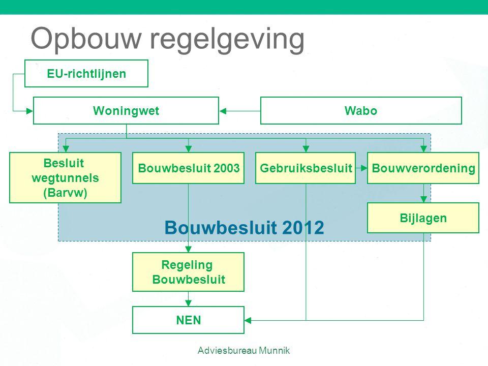 Opbouw regelgeving Bouwbesluit 2012 EU-richtlijnen Woningwet Wabo
