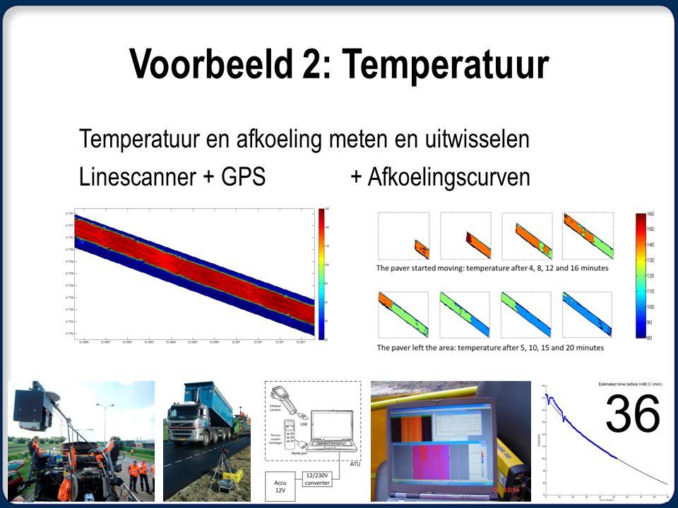 Voorbeeld 2: Temperatuur