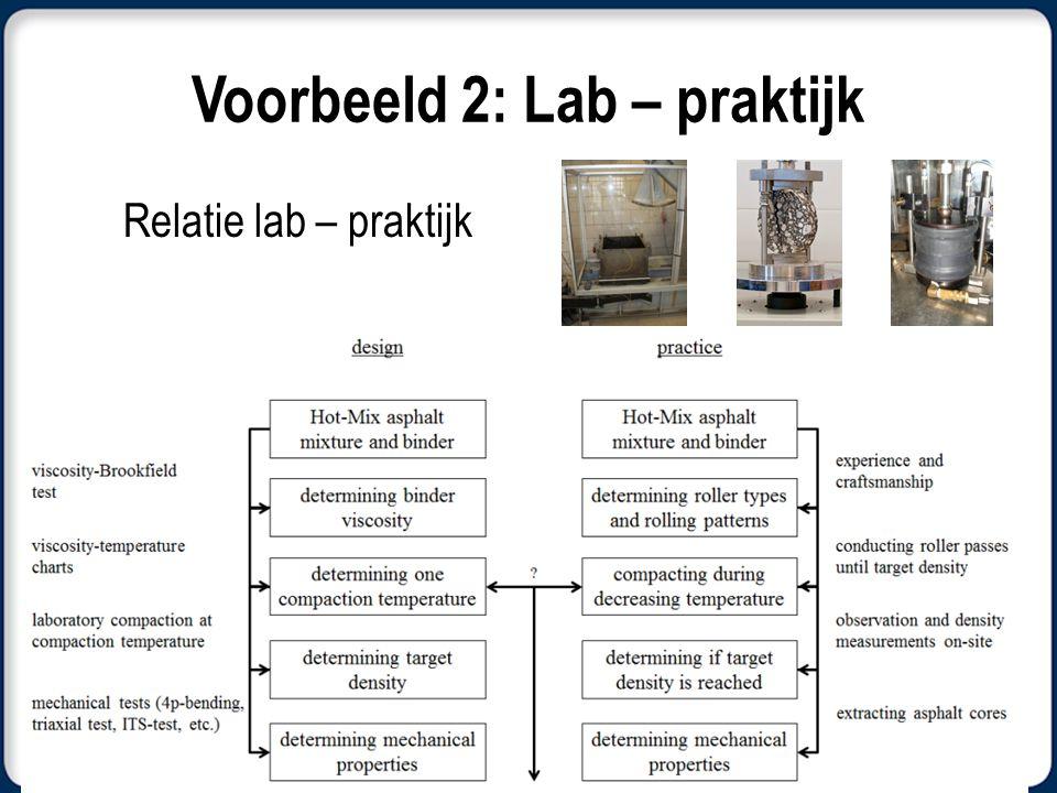 Voorbeeld 2: Lab – praktijk