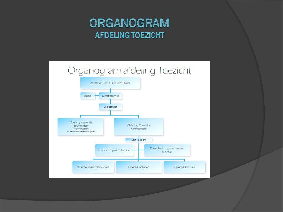Organogram Afdeling Toezicht