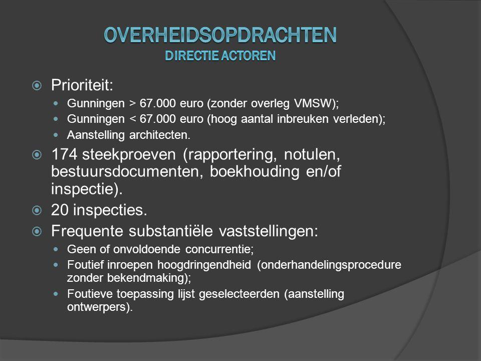 Overheidsopdrachten Directie actoren