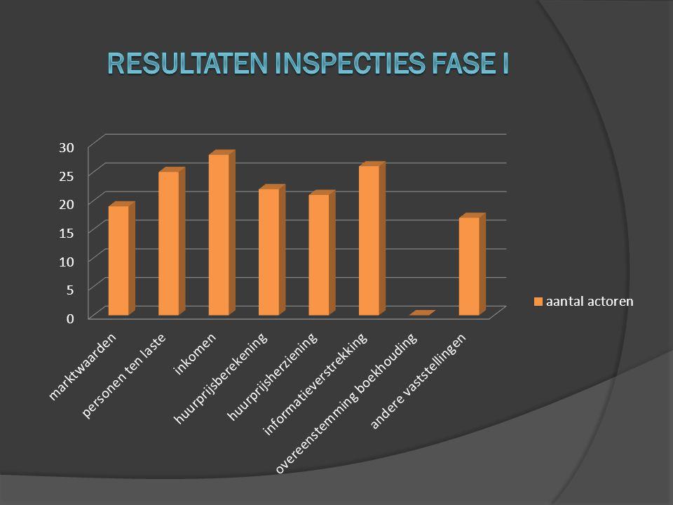 Resultaten inspecties Fase I