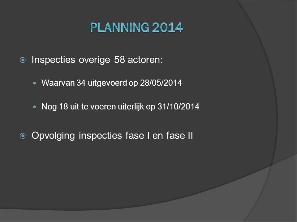 Planning 2014 Inspecties overige 58 actoren: