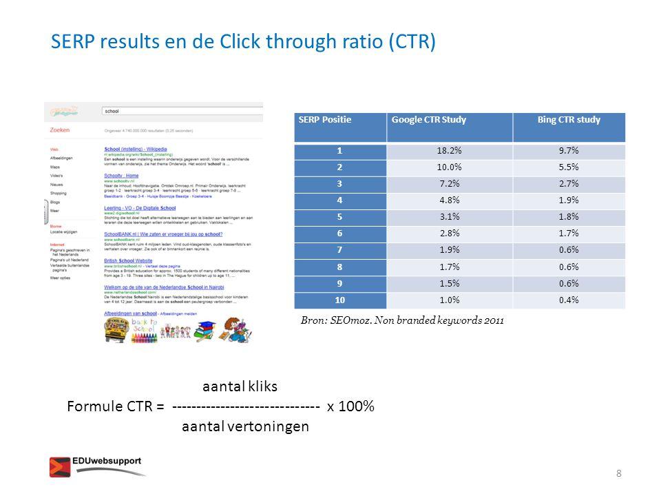 SERP results en de Click through ratio (CTR)