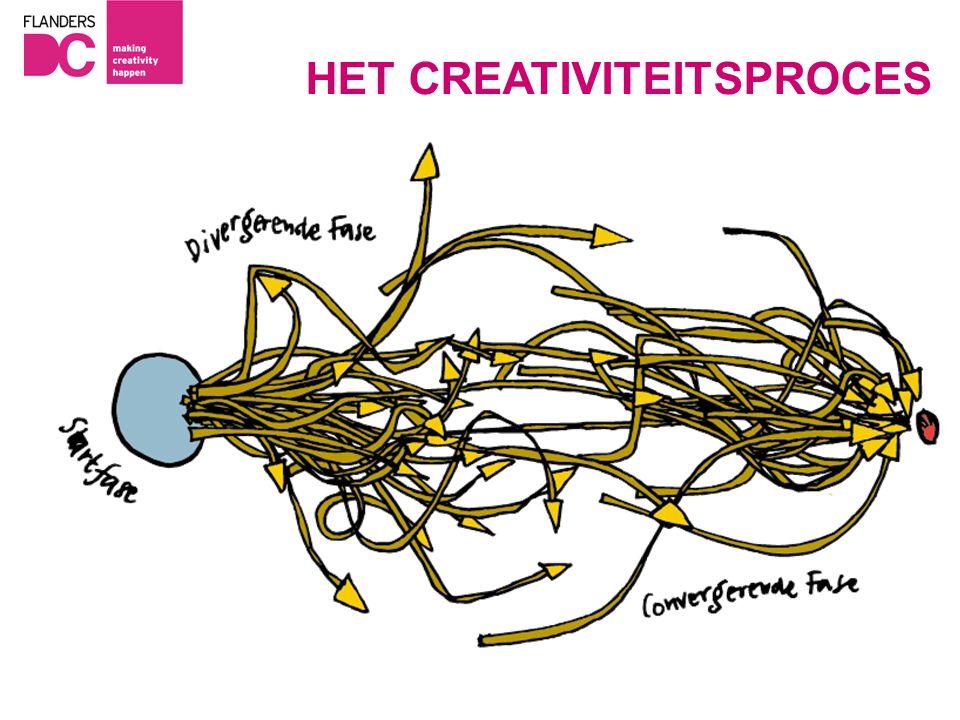 HET CREATIVITEITSPROCES