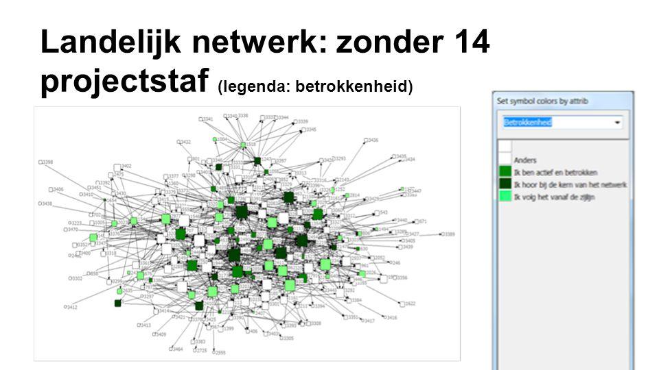 Landelijk netwerk: zonder 14 projectstaf (legenda: betrokkenheid)
