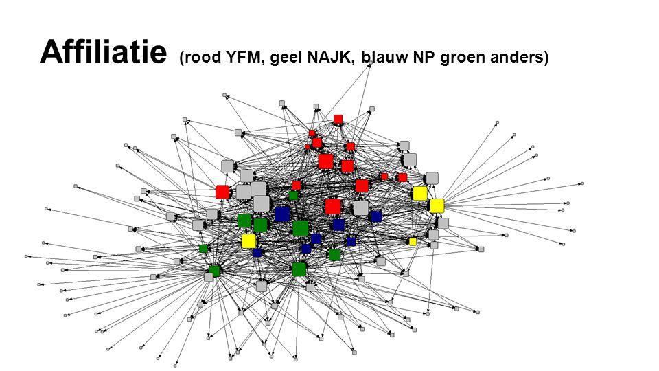 Affiliatie (rood YFM, geel NAJK, blauw NP groen anders)