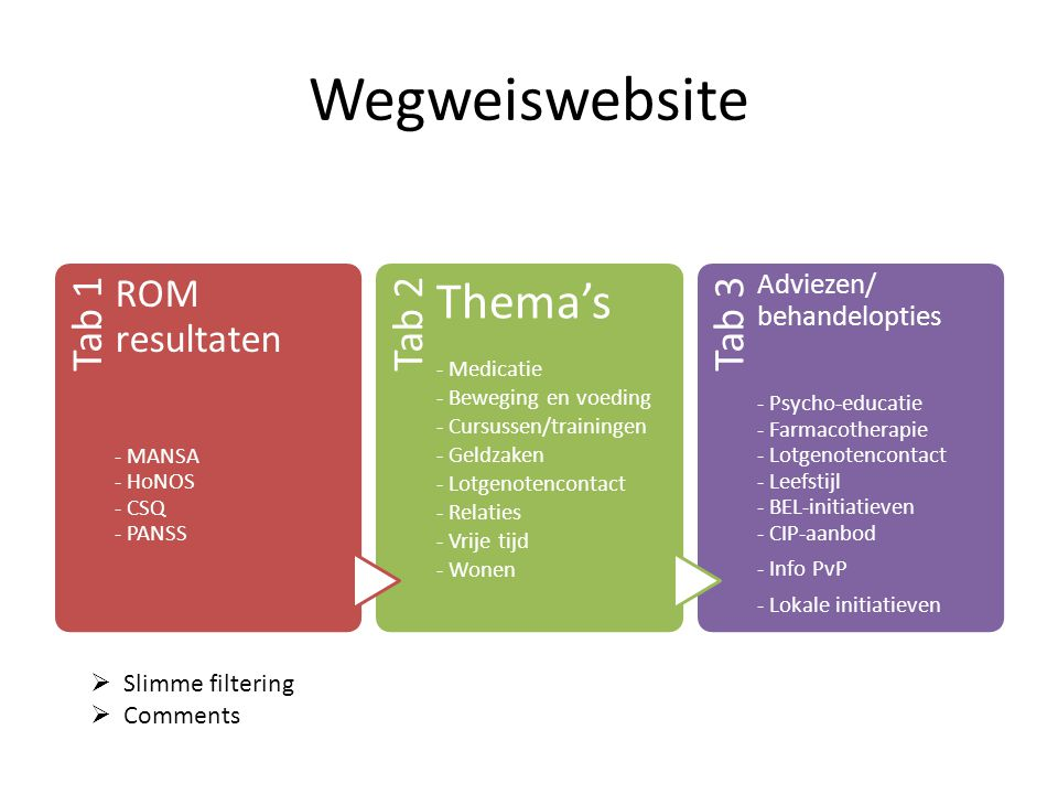 Wegweiswebsite Thema's ROM resultaten Adviezen/ behandelopties