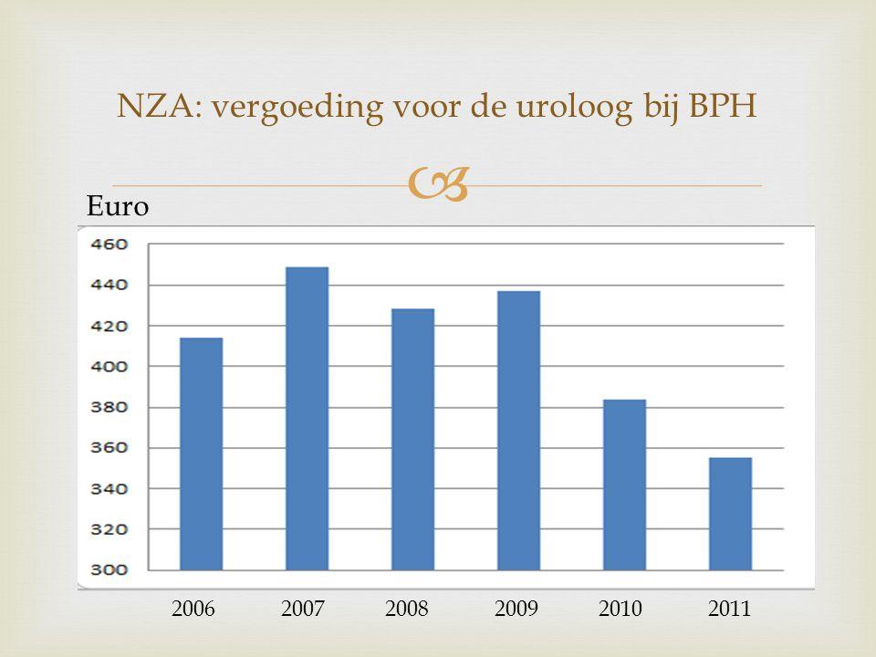 NZA: vergoeding voor de uroloog bij BPH
