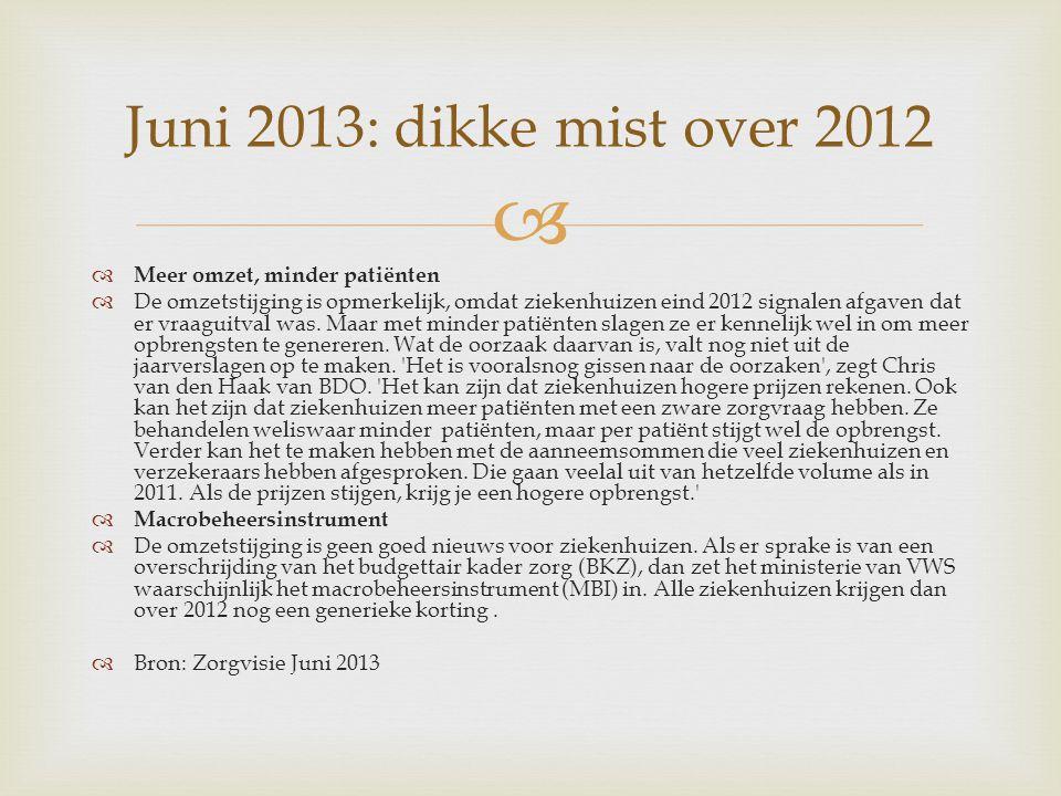 Juni 2013: dikke mist over 2012 Meer omzet, minder patiënten