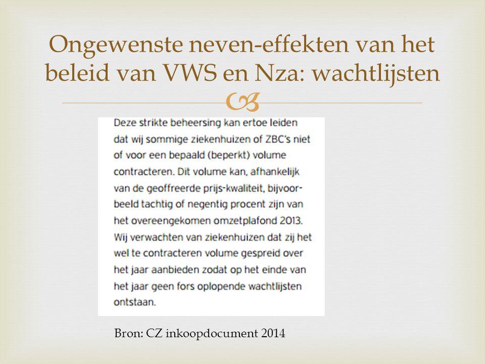 Ongewenste neven-effekten van het beleid van VWS en Nza: wachtlijsten