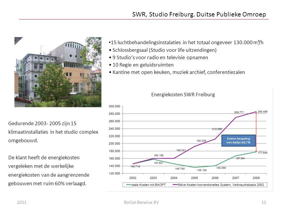 Energieeinsparung mit BAOPT in Köln/Bonn