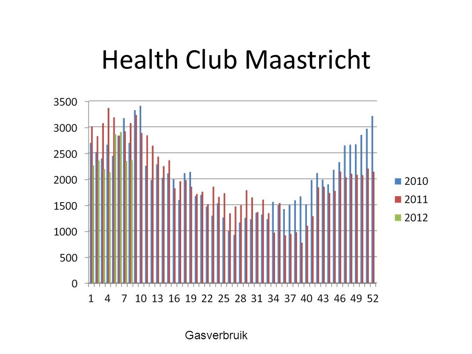 Health Club Maastricht