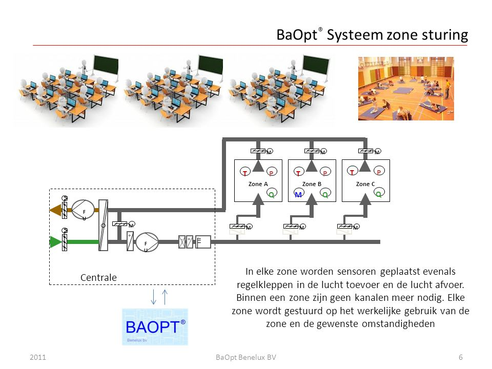 BaOpt® Systeem zone sturing