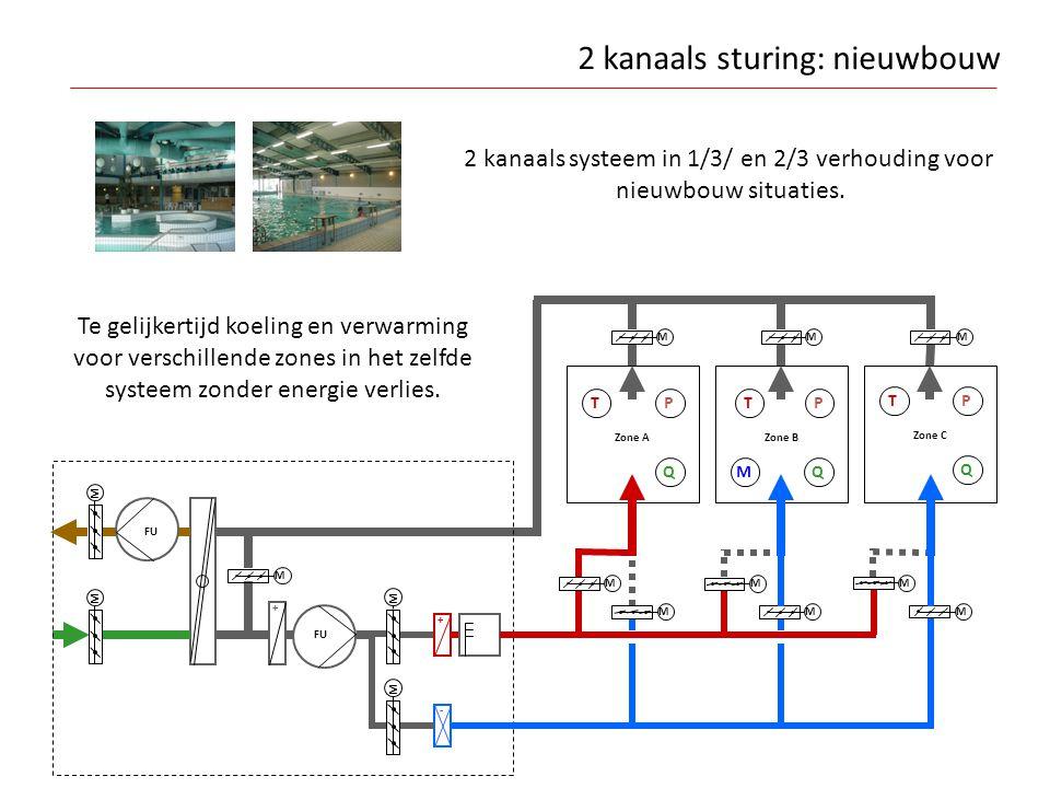 2 kanaals sturing: nieuwbouw