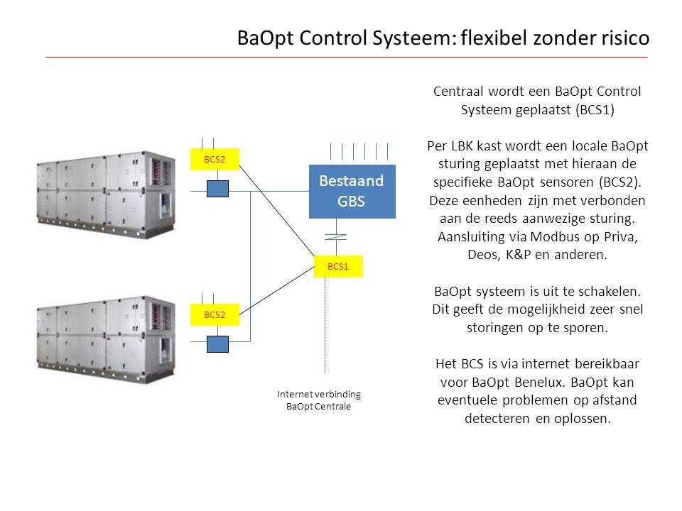 BaOpt Control Systeem: flexibel zonder risico