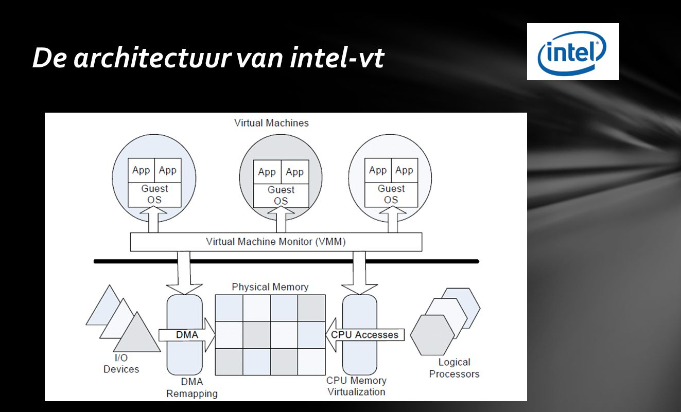 De architectuur van intel-vt