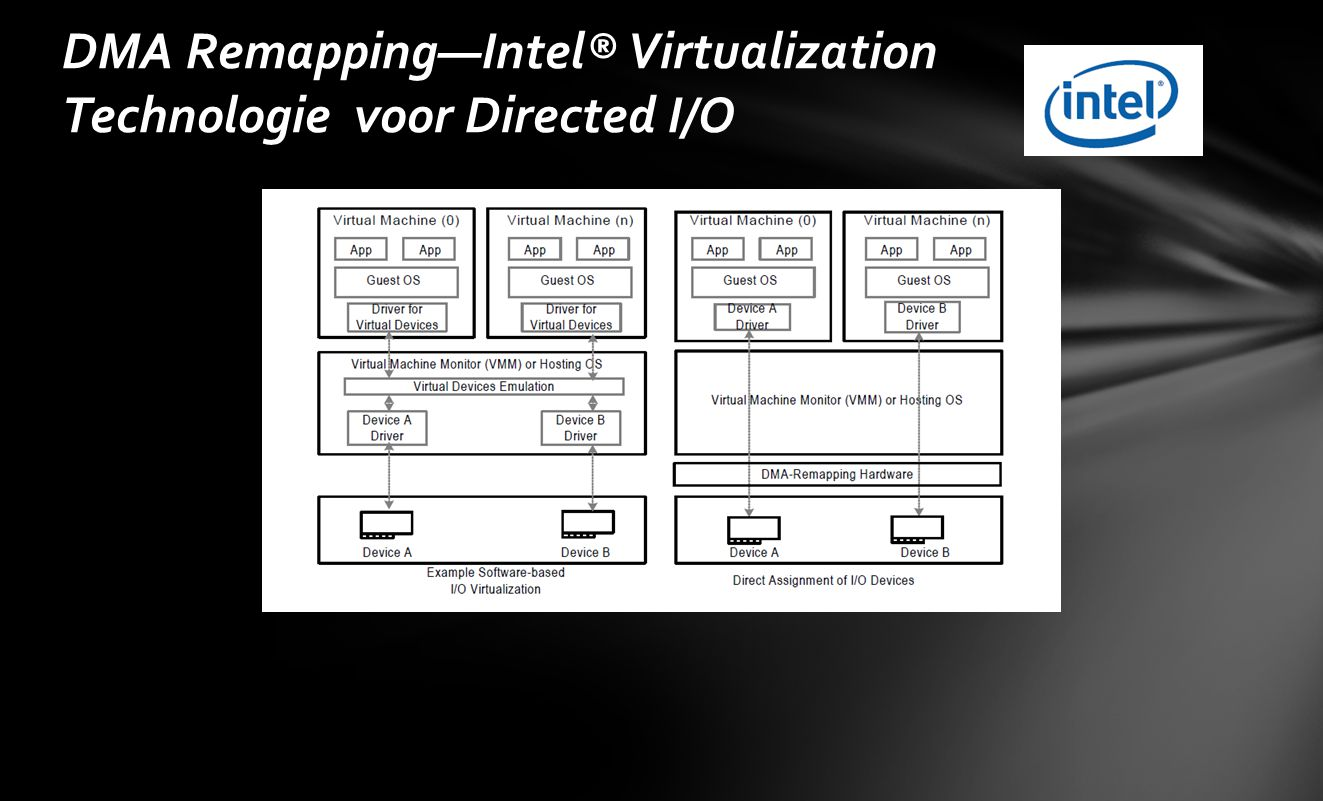 DMA Remapping—Intel® Virtualization Technologie voor Directed I/O