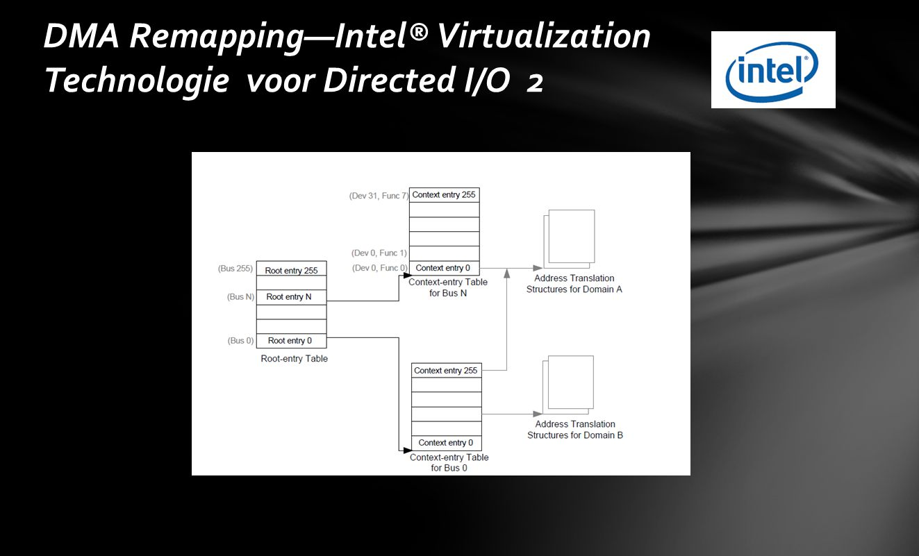 DMA Remapping—Intel® Virtualization Technologie voor Directed I/O 2