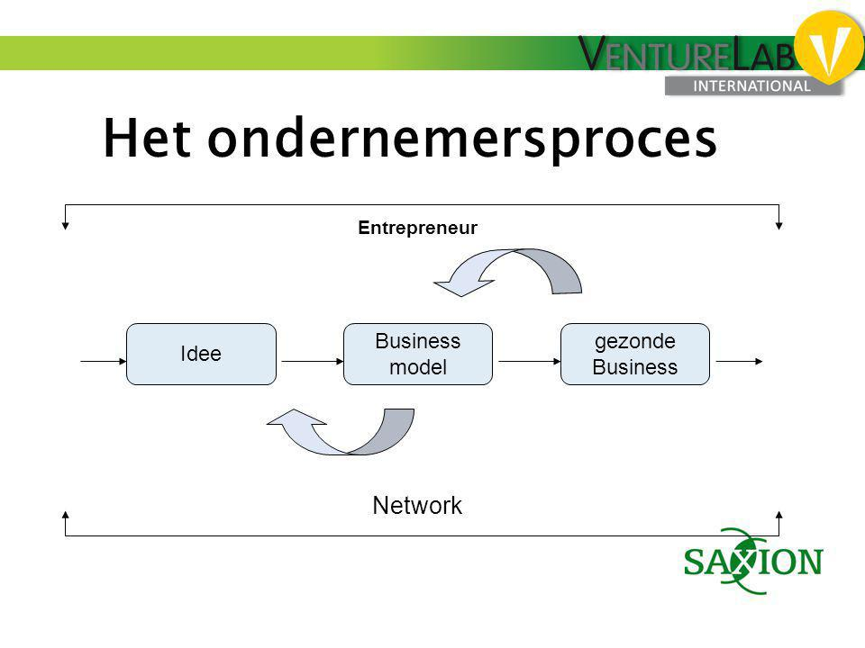 Het ondernemersproces