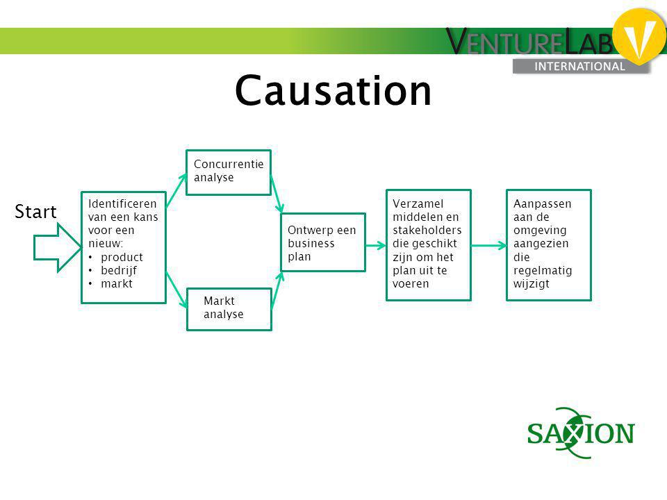 Causation Start Concurrentie analyse