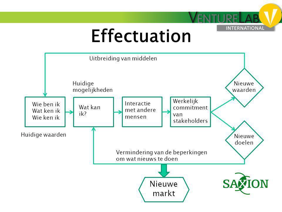 Effectuation Nieuwe markt Uitbreiding van middelen