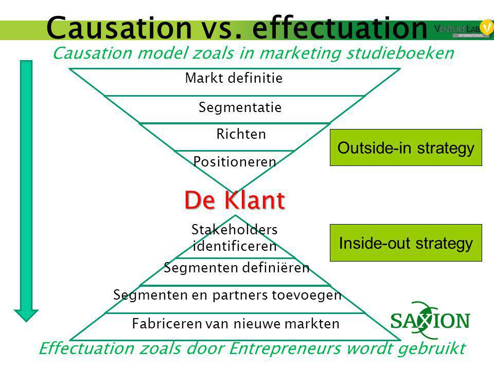 Causation vs. effectuation