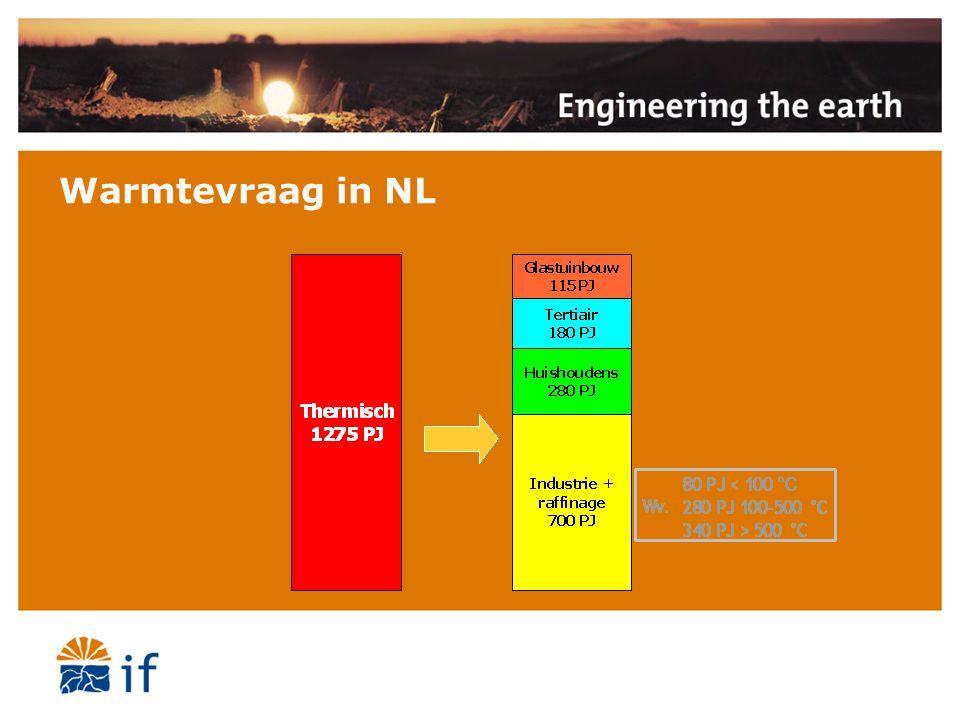 Warmtevraag in NL