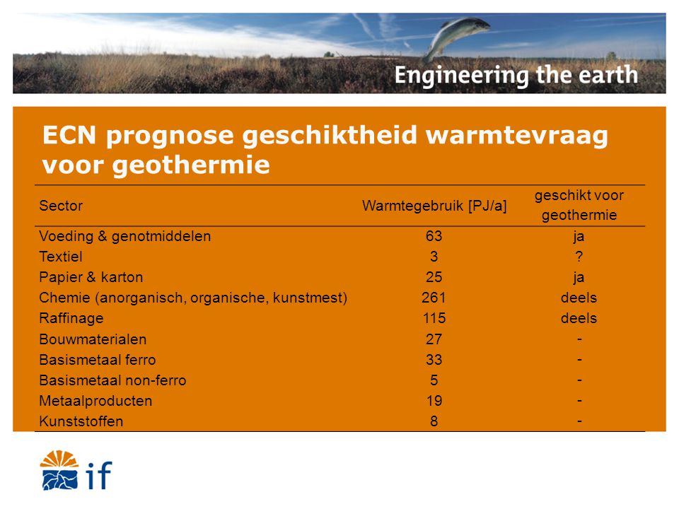ECN prognose geschiktheid warmtevraag voor geothermie