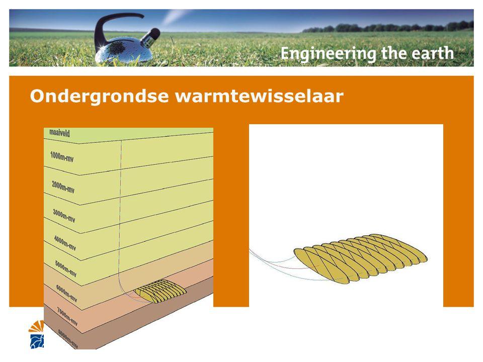 Ondergrondse warmtewisselaar