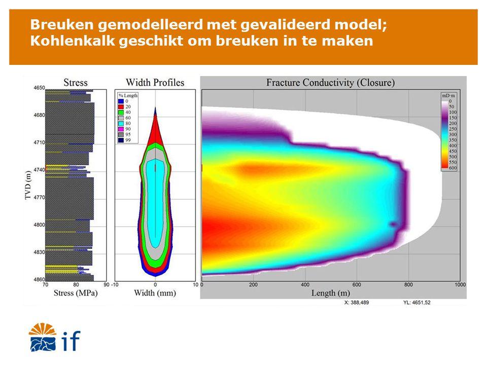 Breuken gemodelleerd met gevalideerd model; Kohlenkalk geschikt om breuken in te maken