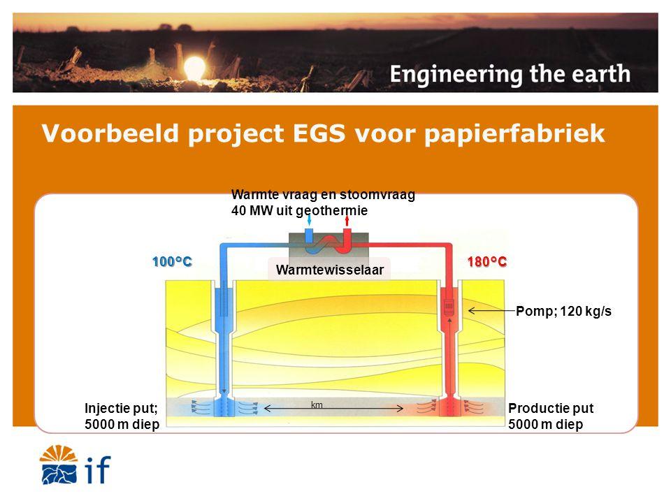 Voorbeeld project EGS voor papierfabriek