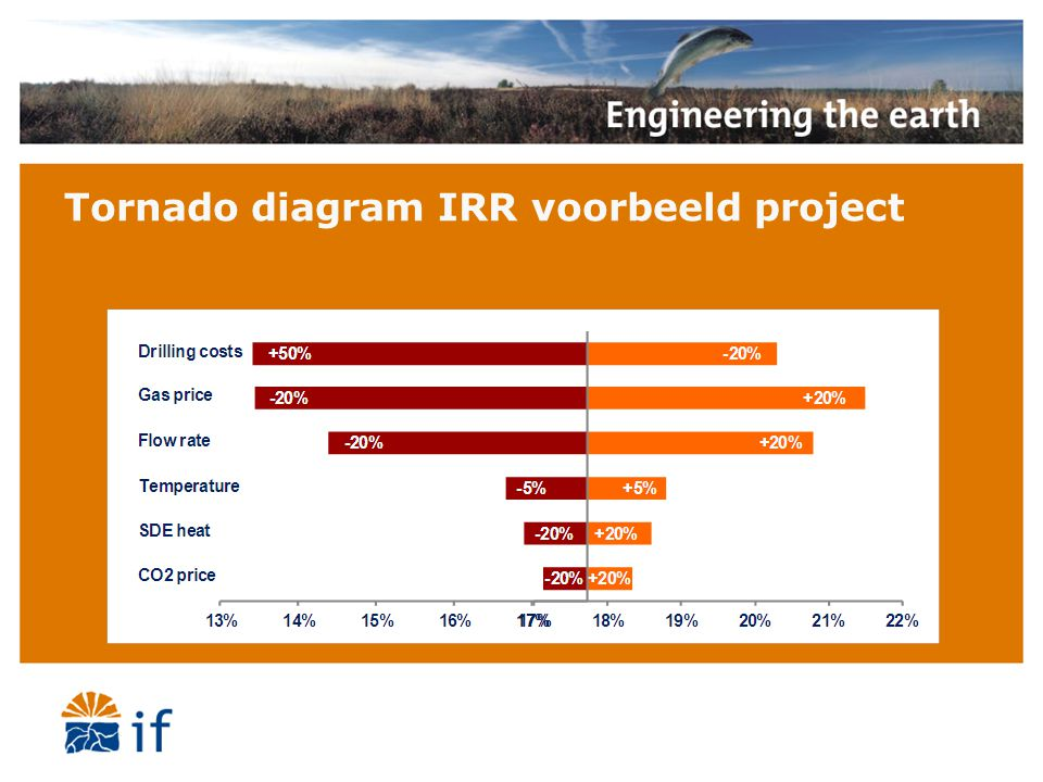 Tornado diagram IRR voorbeeld project